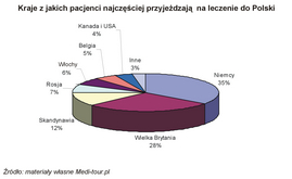Turystyka medyczna - statystyki